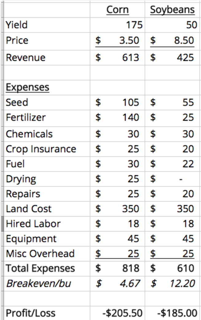 Cash Rent Cost of Production Budget.png