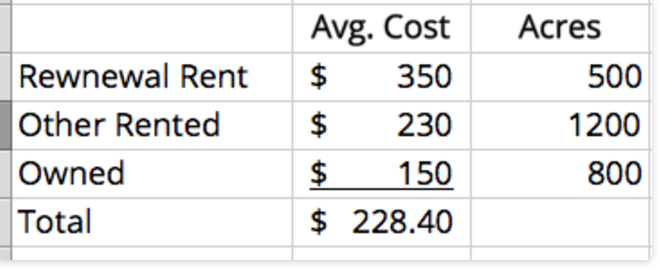 Cash Rent Statistics.png