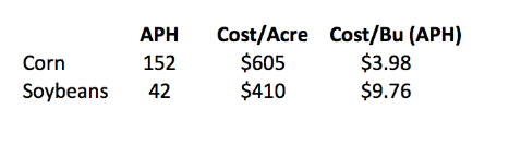 Corn Soybean Cost of Production.png