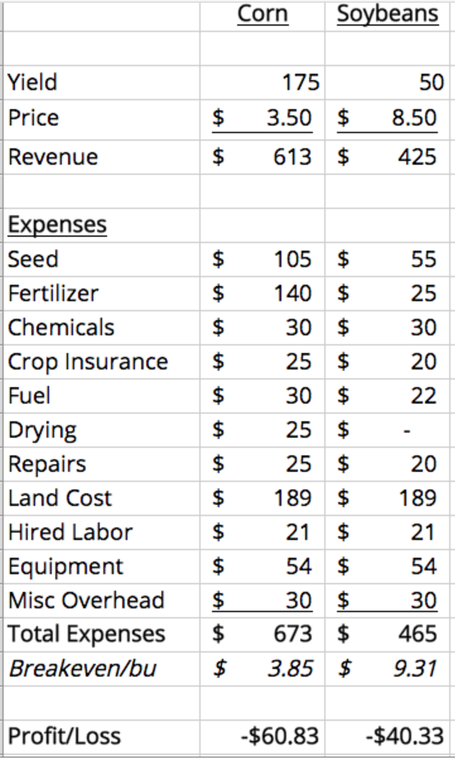 Corn Soybean Cost of Proudction Budget.png