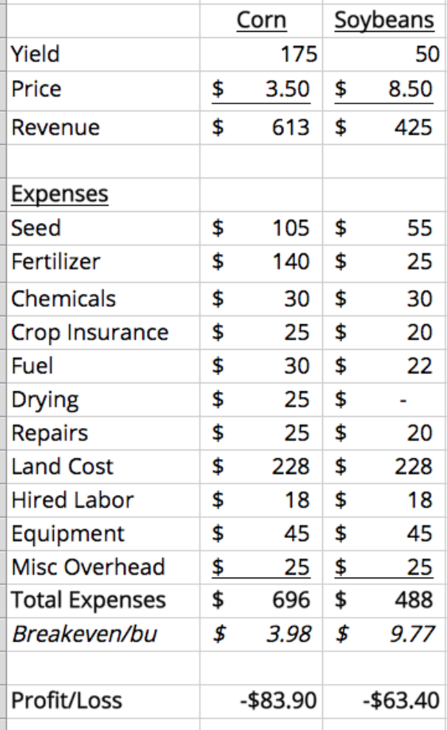 Cost of Production Corn Soybeans.png