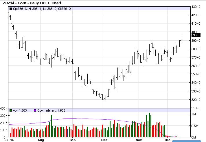Grain Marketing Software - Corn Chart.png
